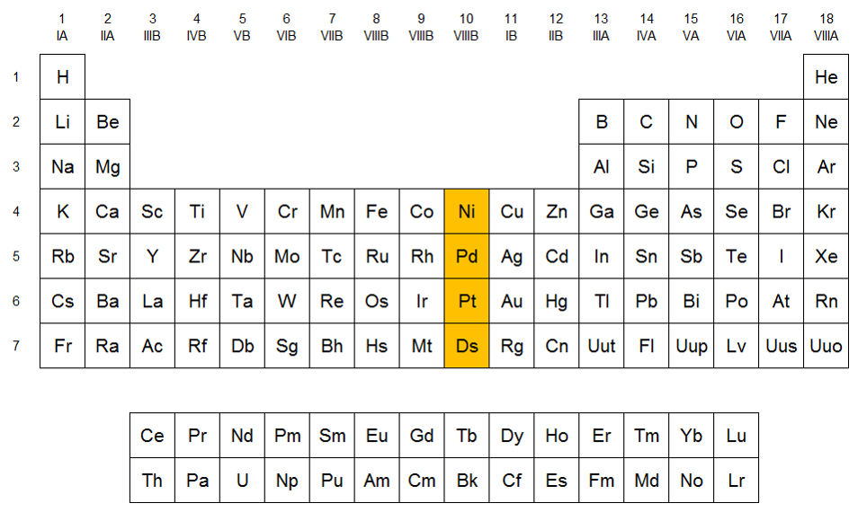 grupo 10 de la tabla peridica familia del nquel qumica en casacom - Tabla Periodica Con Sus Valencias Y Familias
