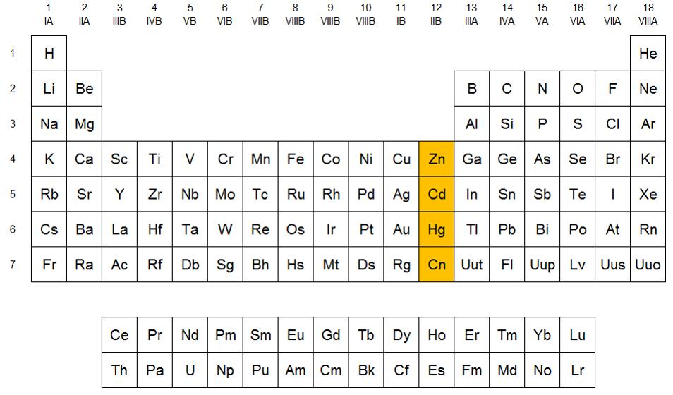 grupo 12 de la tabla peridica familia del zinc qumica en casacom - Tabla Periodica Con Numeros De Oxidacion