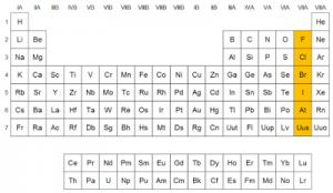 Grupo 17 de la tabla peridica halgenos qumica en casa ubicacin de los halgenos en la tabla peridica urtaz Gallery