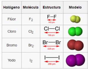 Grupo 17 de la tabla peridica halgenos qumica en casa halgenos grupo 17 urtaz Choice Image