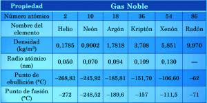 propiedades fsicas de los gases nobles - Tabla Periodica Completa Punto De Fusion