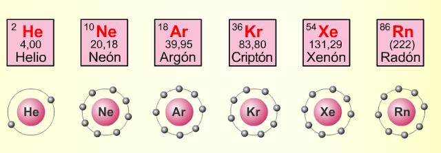 Grupo 18 de la tabla peridica gases nobles qumica en casa urtaz Image collections