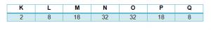 Número máximo de electrones que se puede admitir en cada capa