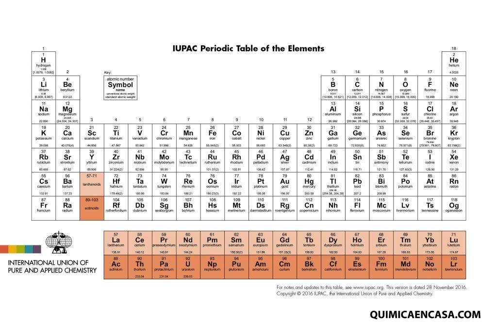 Tabla peridica actualizada qumica en casa urtaz Gallery